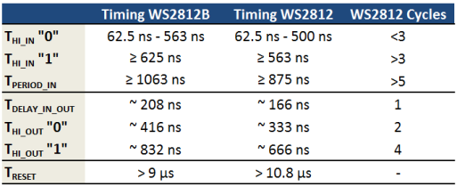 ws2812_timing_table